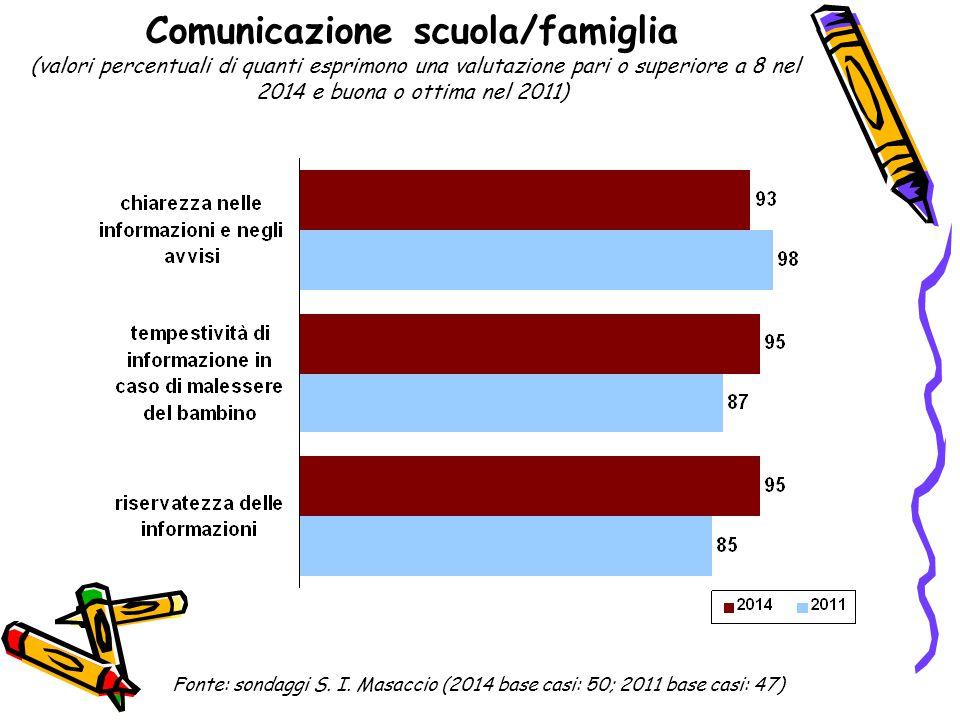 Comunicazione scuola/famiglia (valori percentuali di quanti esprimono una valutazione pari o superiore a 8 nel 2014 e buona o ottima nel 2011) Fonte: