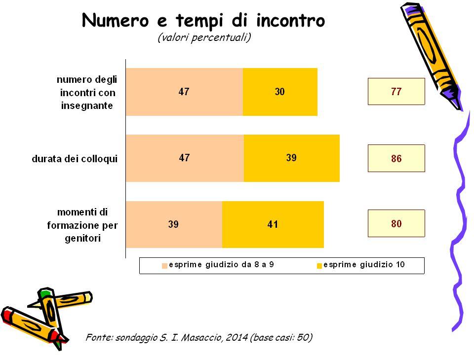 Numero e tempi di incontro (valori percentuali) Fonte: sondaggio S. I. Masaccio, 2014 (base casi: 50)