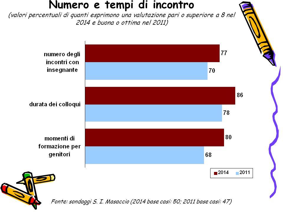 Numero e tempi di incontro (valori percentuali di quanti esprimono una valutazione pari o superiore a 8 nel 2014 e buona o ottima nel 2011) Fonte: son