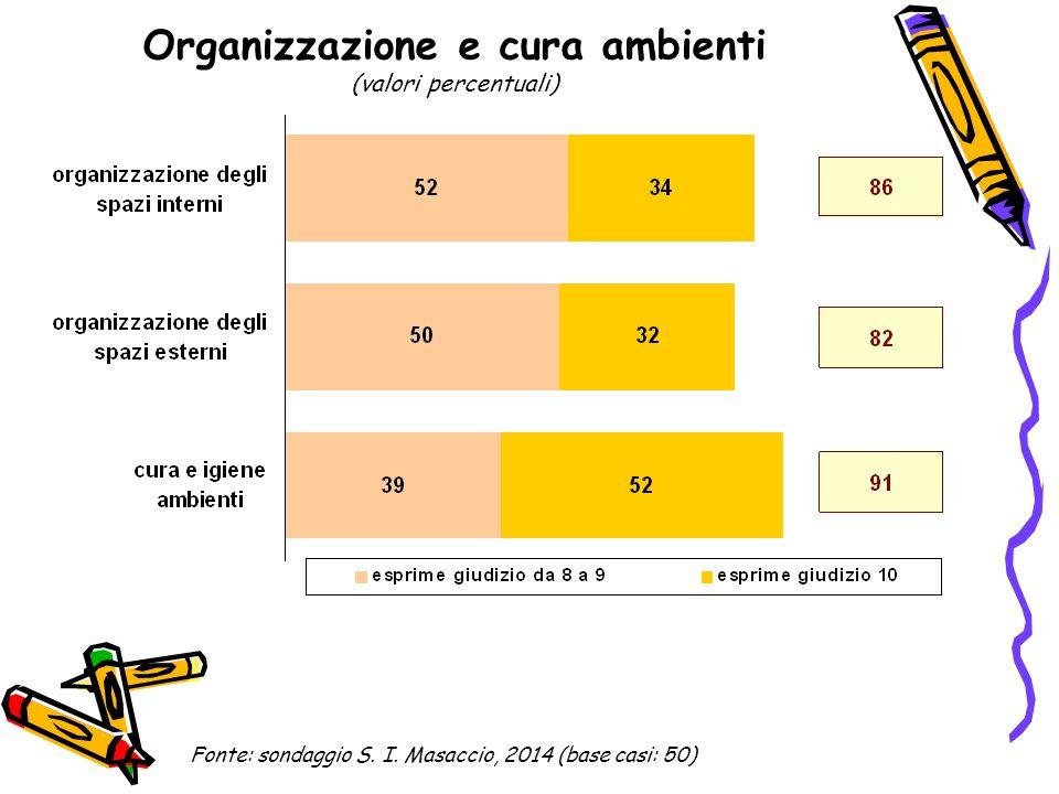 Organizzazione e cura ambienti (valori percentuali) Fonte: sondaggio S. I. Masaccio, 2014 (base casi: 50)