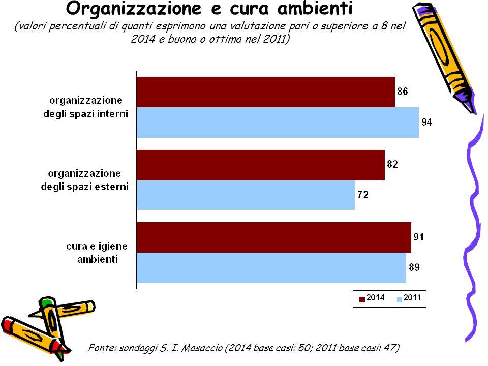 Organizzazione e cura ambienti (valori percentuali di quanti esprimono una valutazione pari o superiore a 8 nel 2014 e buona o ottima nel 2011) Fonte: