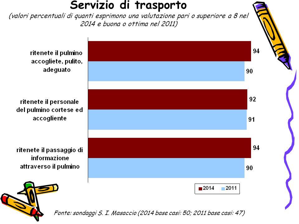Servizio di trasporto (valori percentuali di quanti esprimono una valutazione pari o superiore a 8 nel 2014 e buona o ottima nel 2011) Fonte: sondaggi