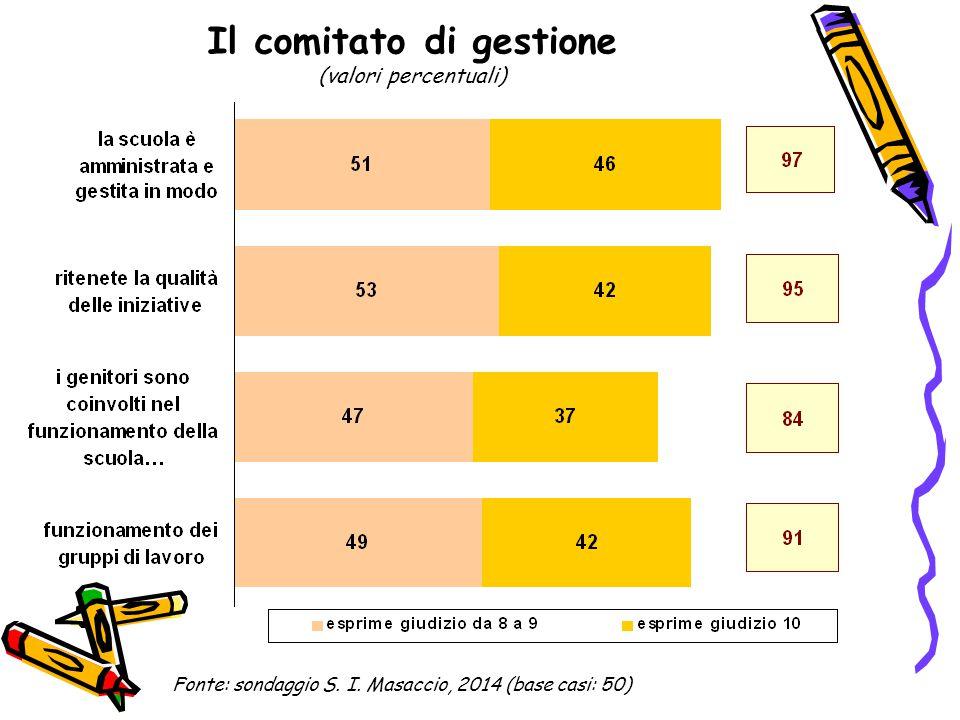 Il comitato di gestione (valori percentuali) Fonte: sondaggio S. I. Masaccio, 2014 (base casi: 50)