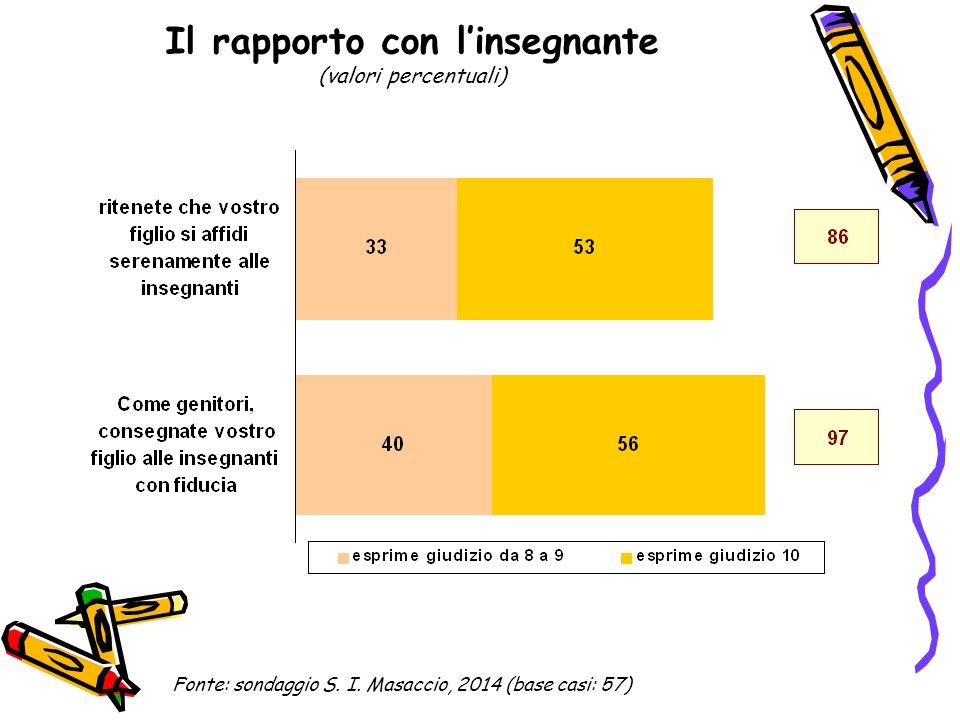 Il rapporto con l'insegnante (valori percentuali di quanti esprimono una valutazione pari o superiore a 8 nel 2014 e buona o ottima nel 2011) Fonte: sondaggi S.