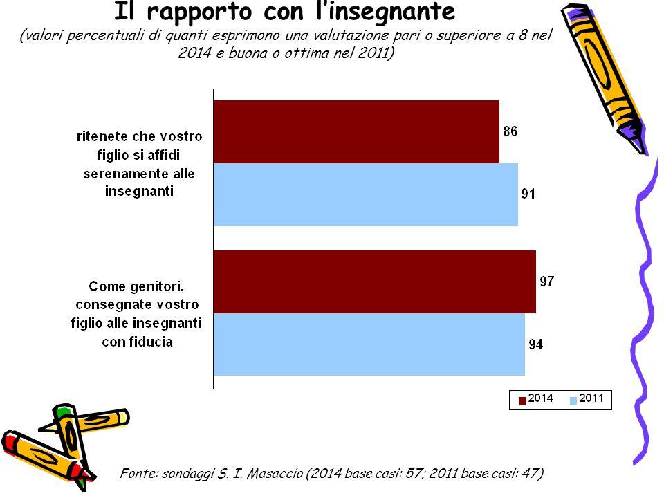 Il rapporto con l'insegnante (valori percentuali di quanti esprimono una valutazione pari o superiore a 8 nel 2014 e buona o ottima nel 2011) Fonte: s