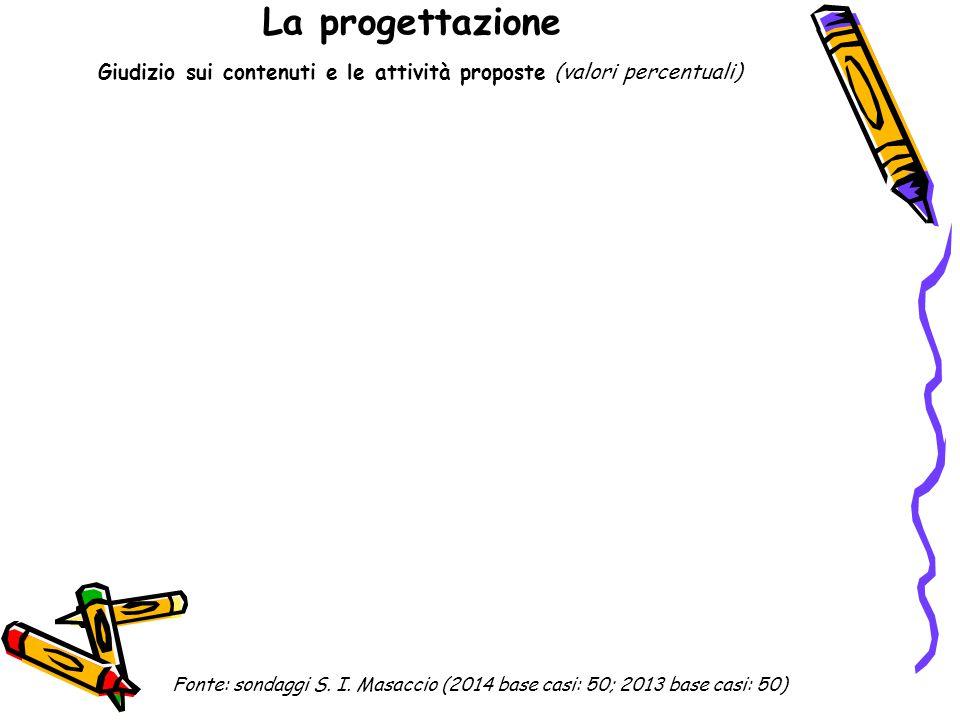 La progettazione Giudizio sui contenuti e le attività proposte (valori percentuali) Fonte: sondaggi S. I. Masaccio (2014 base casi: 50; 2013 base casi