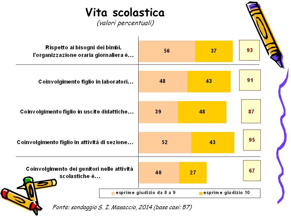 Vita scolastica (valori percentuali) Fonte: sondaggio S. I. Masaccio, 2014 (base casi: 57)