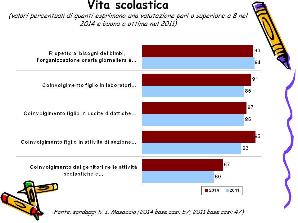 Organizzazione e cura ambienti (valori percentuali di quanti esprimono una valutazione pari o superiore a 8 nel 2014 e buona o ottima nel 2011) Fonte: sondaggi S.