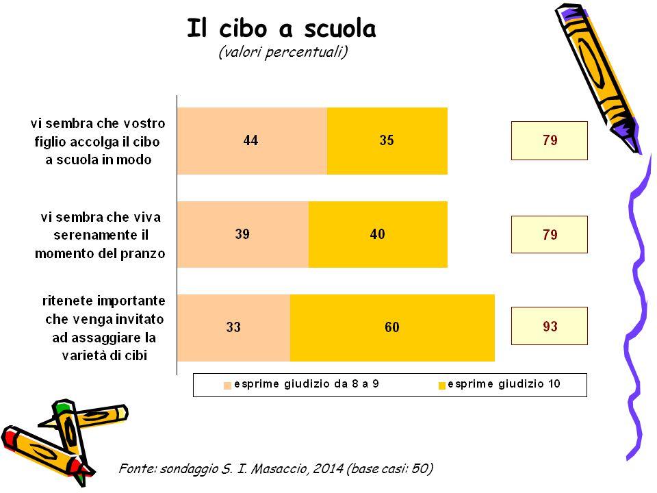 Il cibo a scuola (valori percentuali di quanti esprimono una valutazione pari o superiore a 8 nel 2014 e buona o ottima nel 2011) Fonte: sondaggi S.