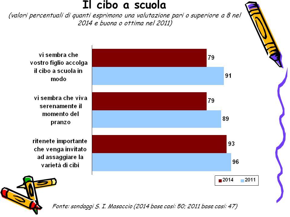 Il cibo a scuola (valori percentuali di quanti esprimono una valutazione pari o superiore a 8 nel 2014 e buona o ottima nel 2011) Fonte: sondaggi S. I