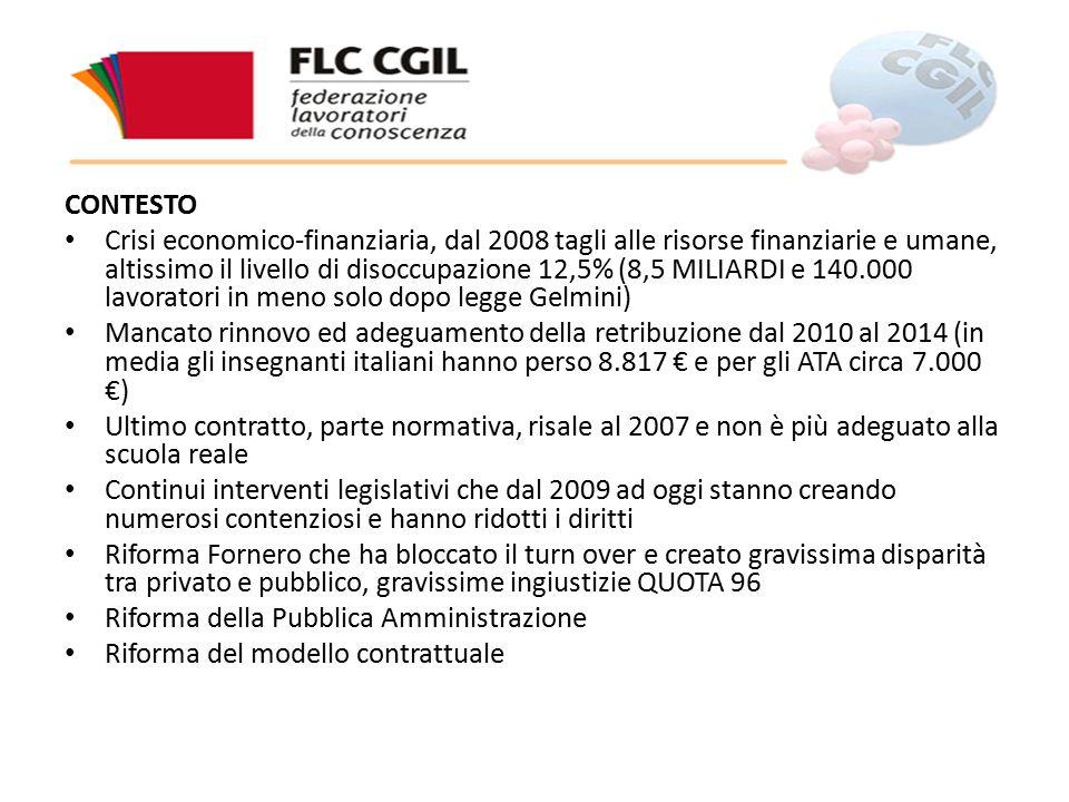 CONTESTO Crisi economico-finanziaria, dal 2008 tagli alle risorse finanziarie e umane, altissimo il livello di disoccupazione 12,5% (8,5 MILIARDI e 140.000 lavoratori in meno solo dopo legge Gelmini) Mancato rinnovo ed adeguamento della retribuzione dal 2010 al 2014 (in media gli insegnanti italiani hanno perso 8.817 € e per gli ATA circa 7.000 €) Ultimo contratto, parte normativa, risale al 2007 e non è più adeguato alla scuola reale Continui interventi legislativi che dal 2009 ad oggi stanno creando numerosi contenziosi e hanno ridotti i diritti Riforma Fornero che ha bloccato il turn over e creato gravissima disparità tra privato e pubblico, gravissime ingiustizie QUOTA 96 Riforma della Pubblica Amministrazione Riforma del modello contrattuale