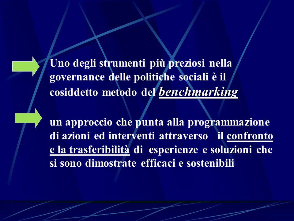 benchmarking Uno degli strumenti più preziosi nella governance delle politiche sociali è il cosiddetto metodo del benchmarking un approccio che punta alla programmazione di azioni ed interventi attraverso il confronto e la trasferibilità di esperienze e soluzioni che si sono dimostrate efficaci e sostenibili