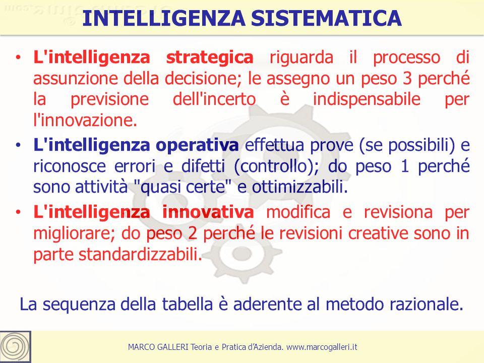 4 INTELLIGENZA SISTEMATICA MARCO GALLERI Teoria e Pratica d'Azienda.