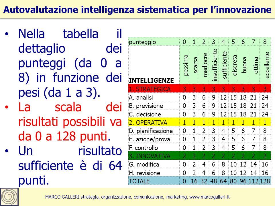 6 Autovalutazione intelligenza sistematica per l'innovazione MARCO GALLERI strategia, organizzazione, comunicazione, marketing.