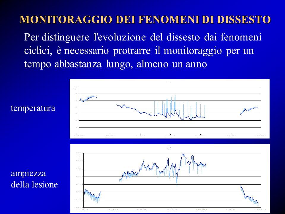 Riferimenti bibliografici Beconcini M.L.: Un metodo pratico per la determinazione del tiro nelle catene , Costruire in laterizio, n.