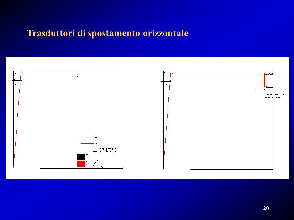 Trasduttori di spostamento orizzontale 20