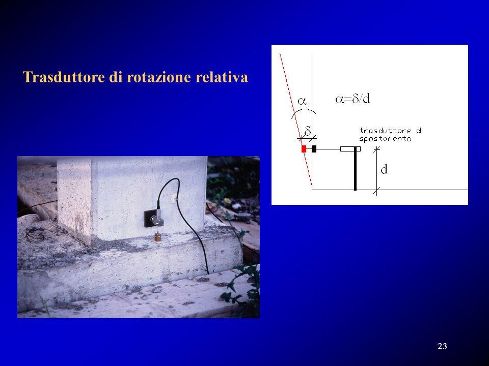Trasduttore di rotazione relativa 23