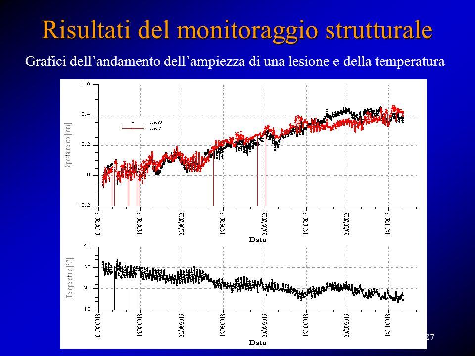 Grafici dell'andamento dell'ampiezza di una lesione e della temperatura Risultati del monitoraggio strutturale 27