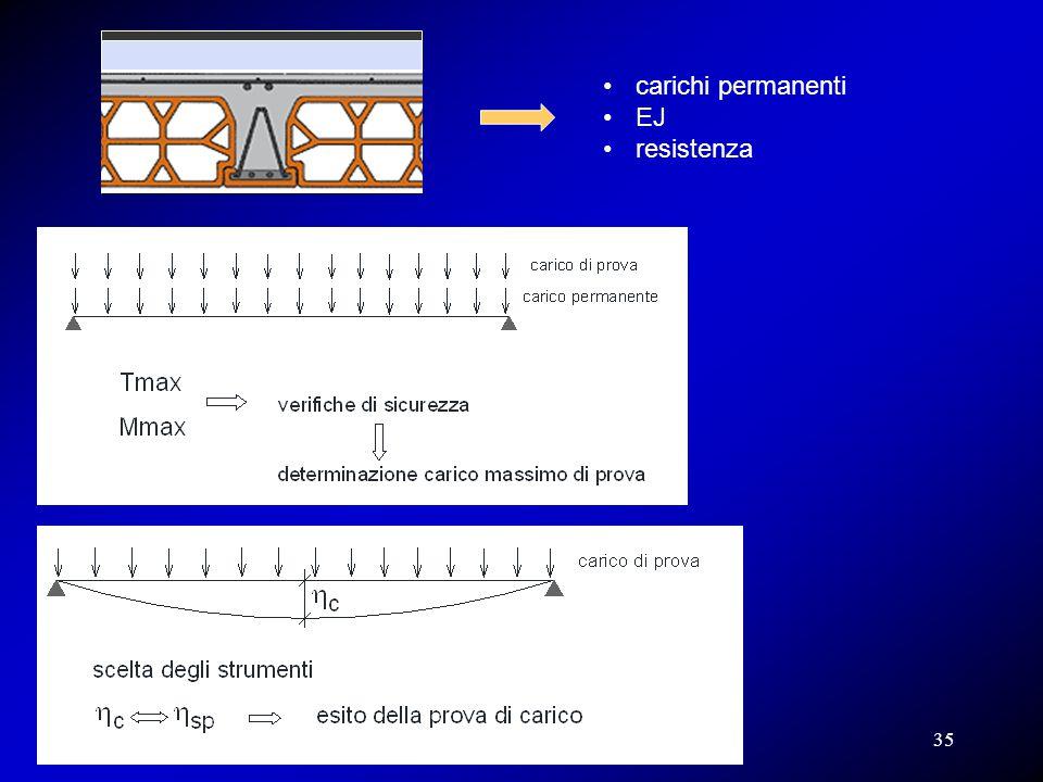 carichi permanenti EJ resistenza 35