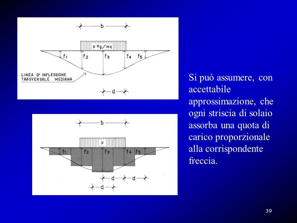 Si può assumere, con accettabile approssimazione, che ogni striscia di solaio assorba una quota di carico proporzionale alla corrispondente freccia. 3
