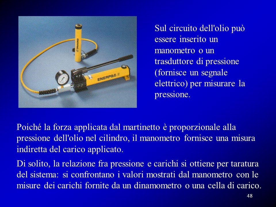 Poiché la forza applicata dal martinetto è proporzionale alla pressione dell'olio nel cilindro, il manometro fornisce una misura indiretta del carico