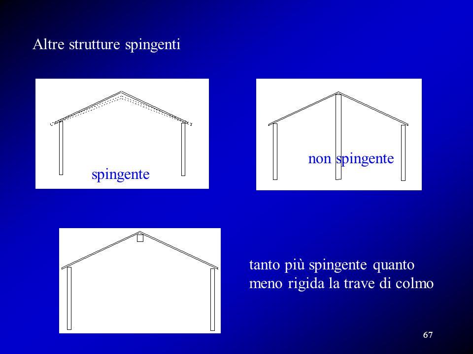 Altre strutture spingenti spingente non spingente tanto più spingente quanto meno rigida la trave di colmo 67