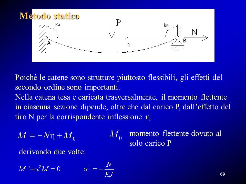 Poiché le catene sono strutture piuttosto flessibili, gli effetti del secondo ordine sono importanti. Nella catena tesa e caricata trasversalmente, il