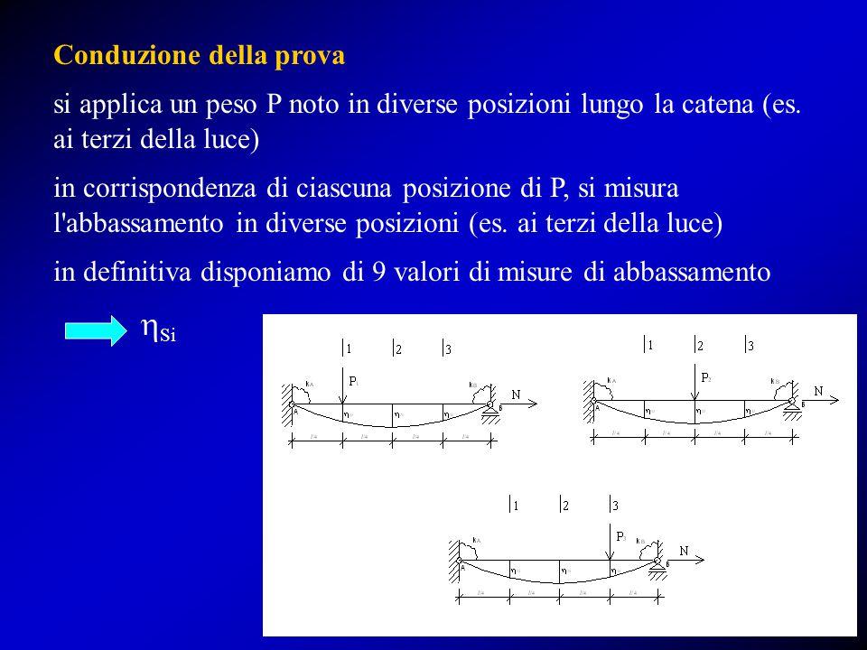 Conduzione della prova si applica un peso P noto in diverse posizioni lungo la catena (es. ai terzi della luce) in corrispondenza di ciascuna posizion