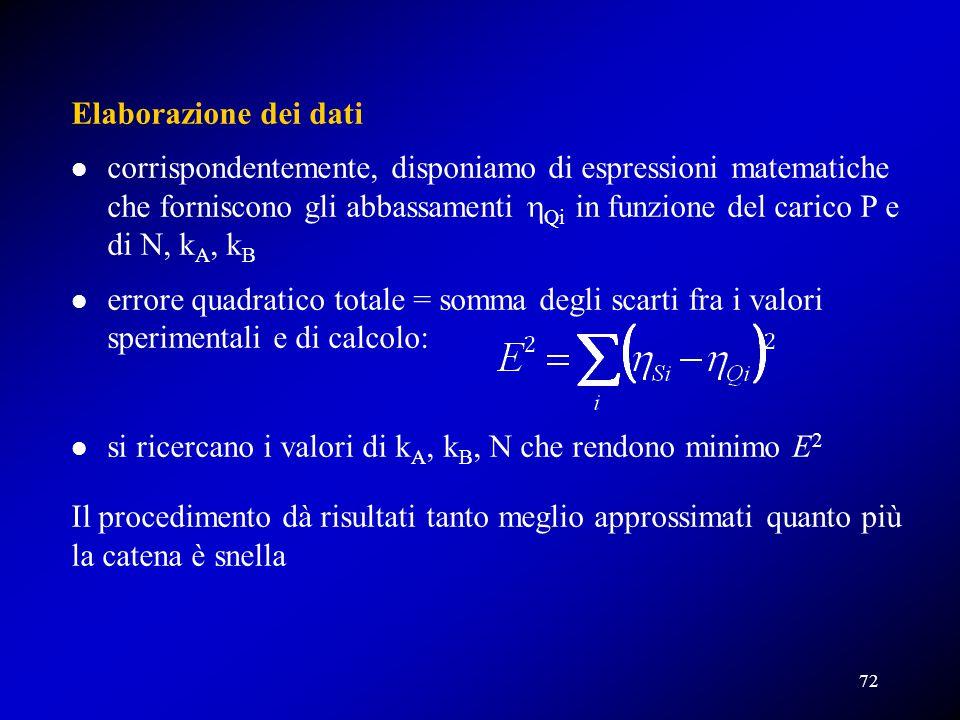 Elaborazione dei dati corrispondentemente, disponiamo di espressioni matematiche che forniscono gli abbassamenti  Qi  in funzione del carico P e di
