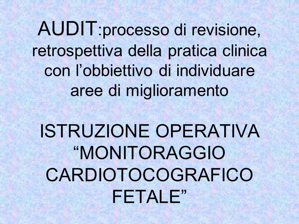 AUDIT CLINICO AUDIT :processo di revisione, retrospettiva della pratica clinica con l'obbiettivo di individuare aree di miglioramento ISTRUZIONE OPERA