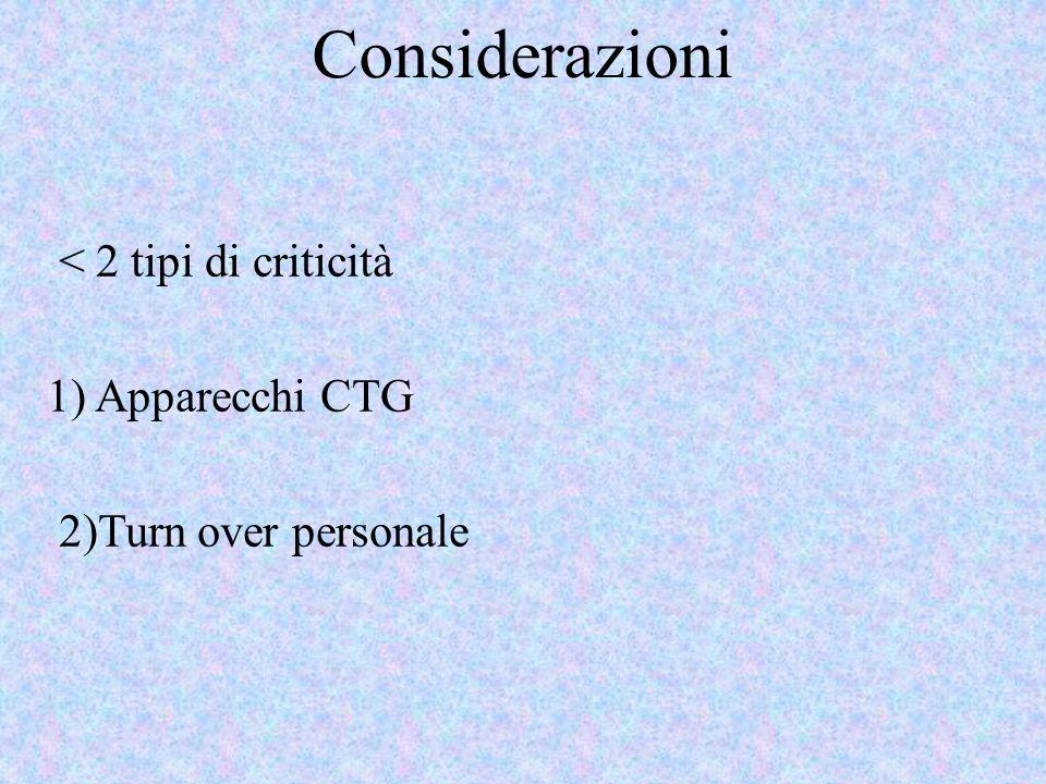 Considerazioni < 2 tipi di criticità 1) Apparecchi CTG 2)Turn over personale