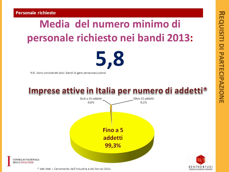 R EQUISITI DI PARTECIPAZIONE Personale richiesto Media del numero minimo di personale richiesto nei bandi 2013: 5,8 N.B.