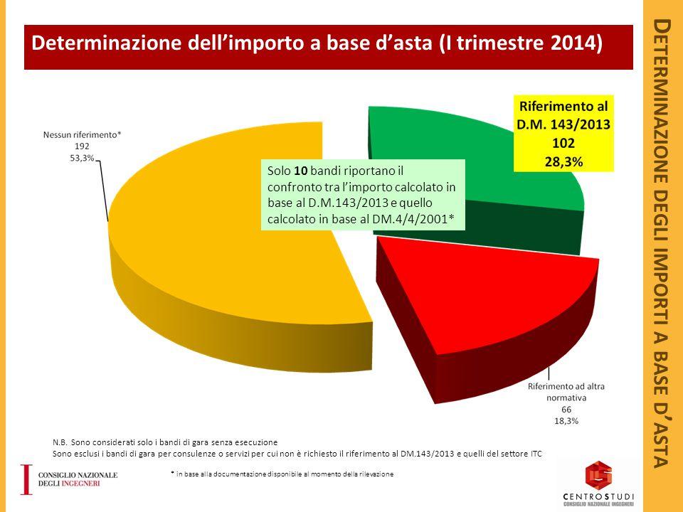 D ETERMINAZIONE DEGLI IMPORTI A BASE D ' ASTA Determinazione dell'importo a base d'asta (I trimestre 2014) N.B. Sono considerati solo i bandi di gara
