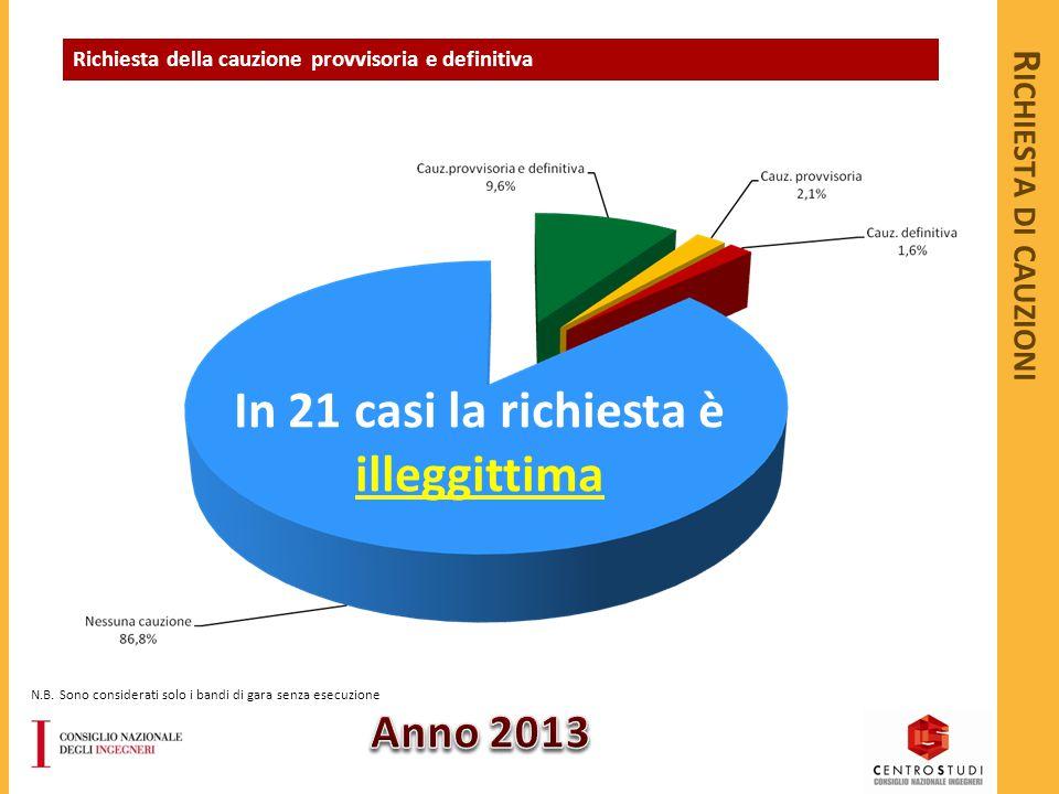 R ICHIESTA DI CAUZIONI Richiesta della cauzione provvisoria e definitiva In 21 casi la richiesta è illeggittima N.B.