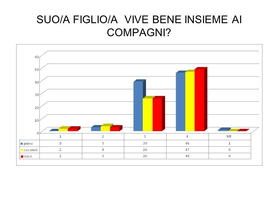 SUO/A FIGLIO/A VIVE BENE INSIEME AI COMPAGNI