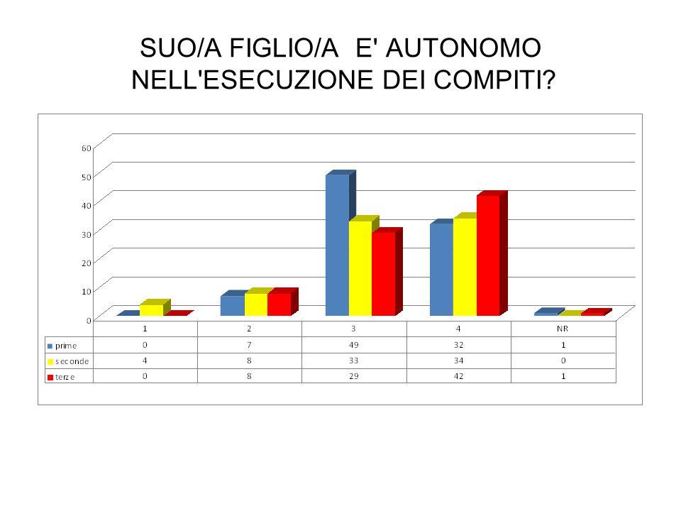 SUO/A FIGLIO/A E' AUTONOMO NELL'ESECUZIONE DEI COMPITI?