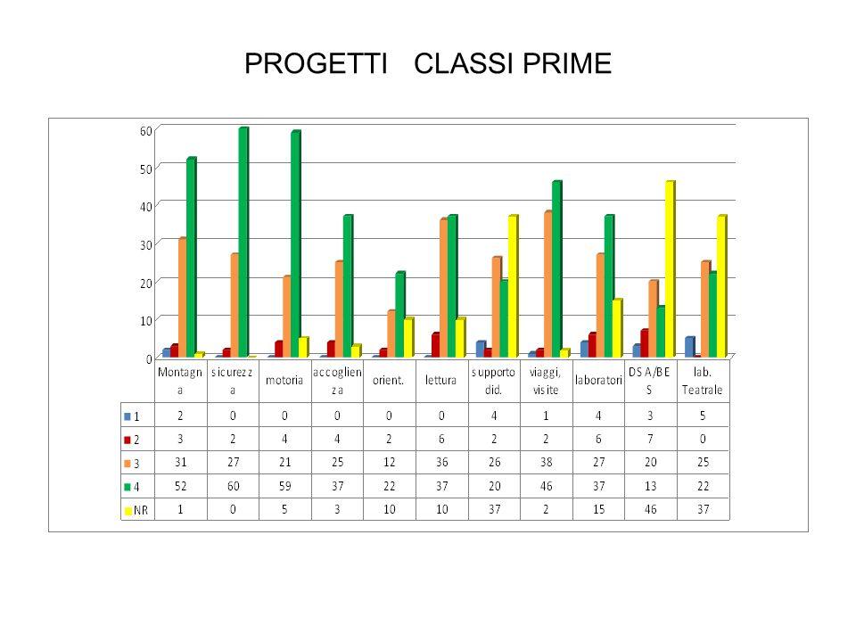 PROGETTI CLASSI PRIME