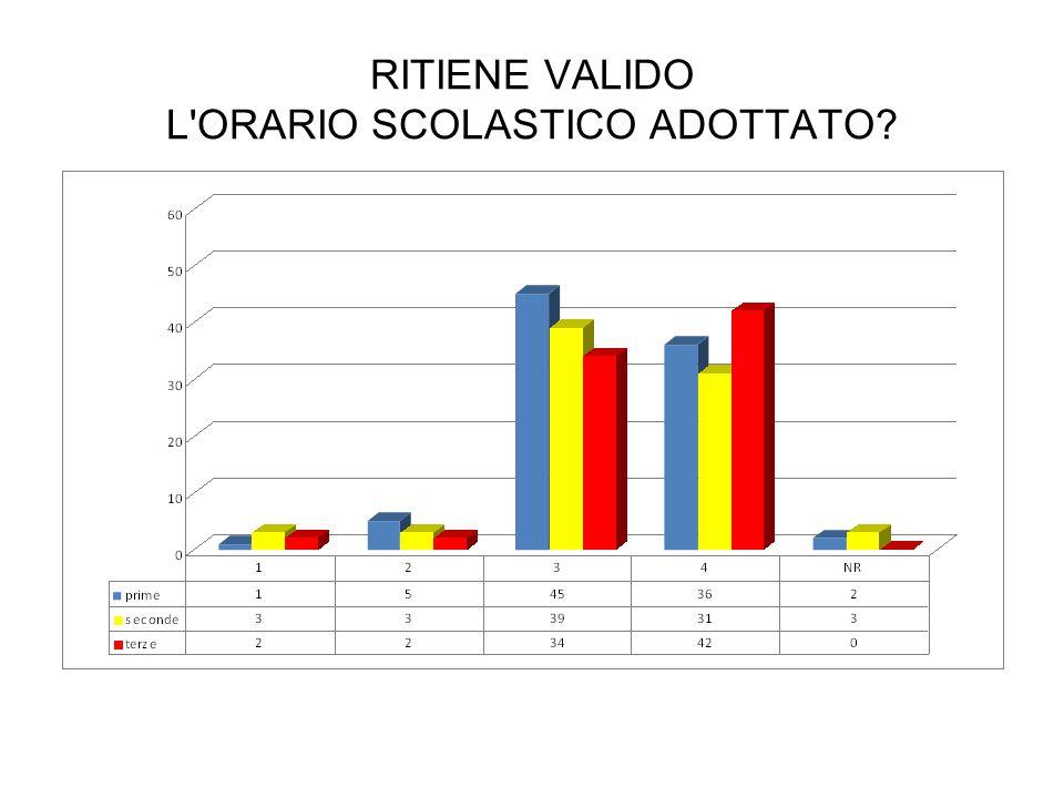 RITIENE VALIDO L ORARIO SCOLASTICO ADOTTATO