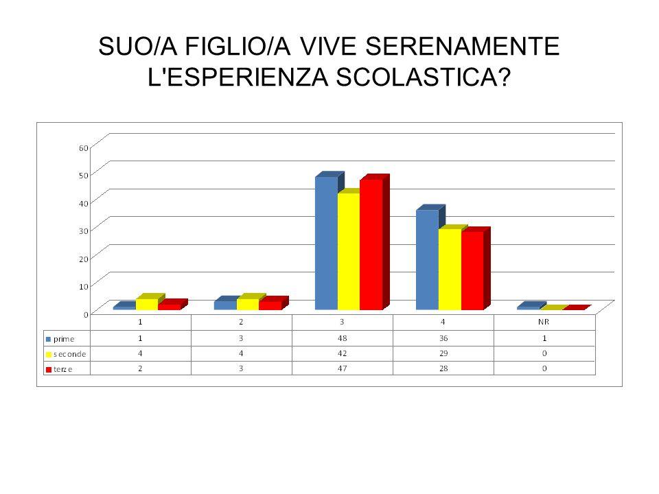 SUO/A FIGLIO/A VIVE SERENAMENTE L'ESPERIENZA SCOLASTICA?