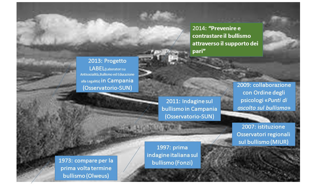 1973: compare per la prima volta termine bullismo (Olweus) 1997: prima indagine italiana sul bullismo (Fonzi) 2007: istituzione Osservatori regionali