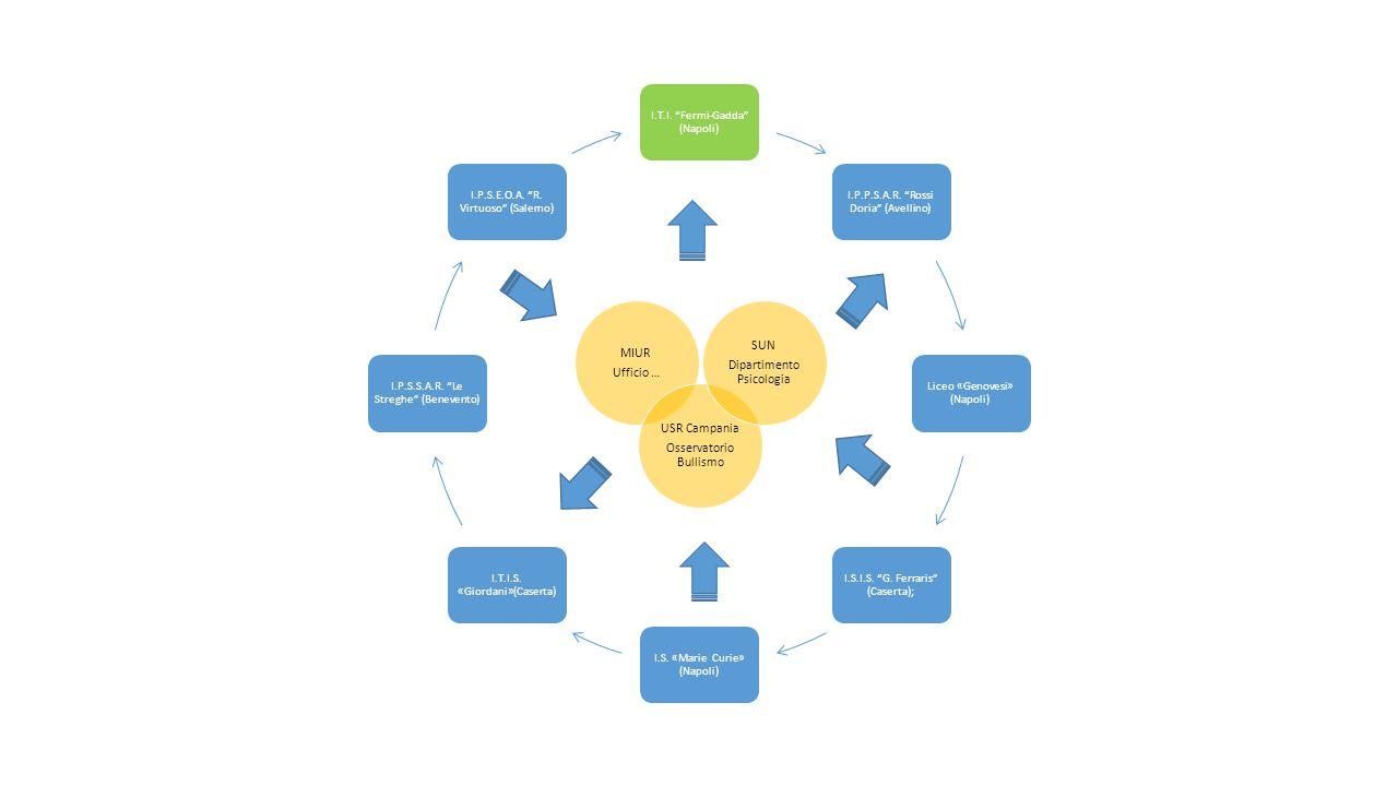 Incontro a scuola con dirigente e individuazione di 2 docenti interni alla scuola referenti per il progetto Rilevazione del clima e delle problematiche specifiche di ciascuna scuola Presentazione del progetto al collegio dei docenti Individuazione delle 5 classi che parteciperanno al progetto Individuazione di classi e scuole di controllo Programmazione fase successiva: rilevazione Fase 2