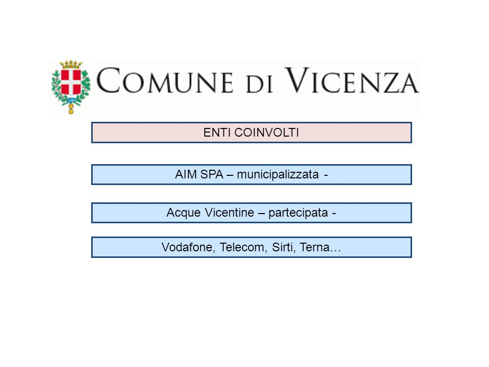 ENTI COINVOLTI AIM SPA – municipalizzata - Acque Vicentine – partecipata - Vodafone, Telecom, Sirti, Terna…