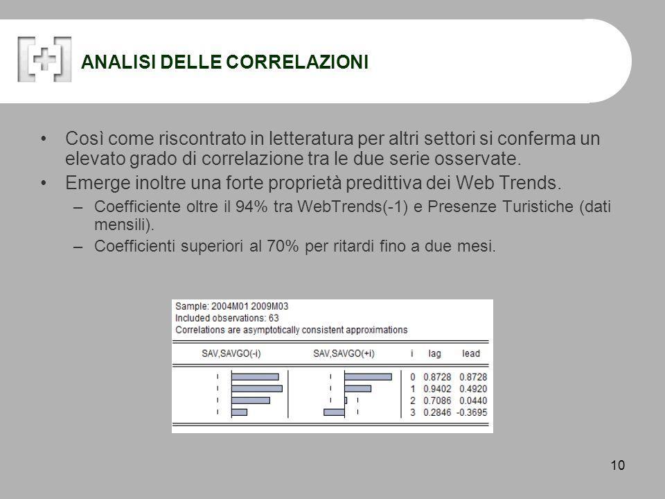 10 ANALISI DELLE CORRELAZIONI Così come riscontrato in letteratura per altri settori si conferma un elevato grado di correlazione tra le due serie osservate.