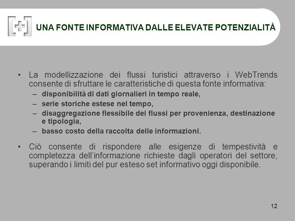 13 TRENDSIGHT PER L'ANALISI DEL MERCATO TURISTICO TrendSight ha messo a punto un insieme di strumenti di analisi per: –seguire in tempo reale e fornire previsioni sulla congiuntura turistica ( MONITORAGGIO E PREVISIONE ) –valutare l'impatto di politiche / eventi sui flussi turistici ( VALUTAZIONE )