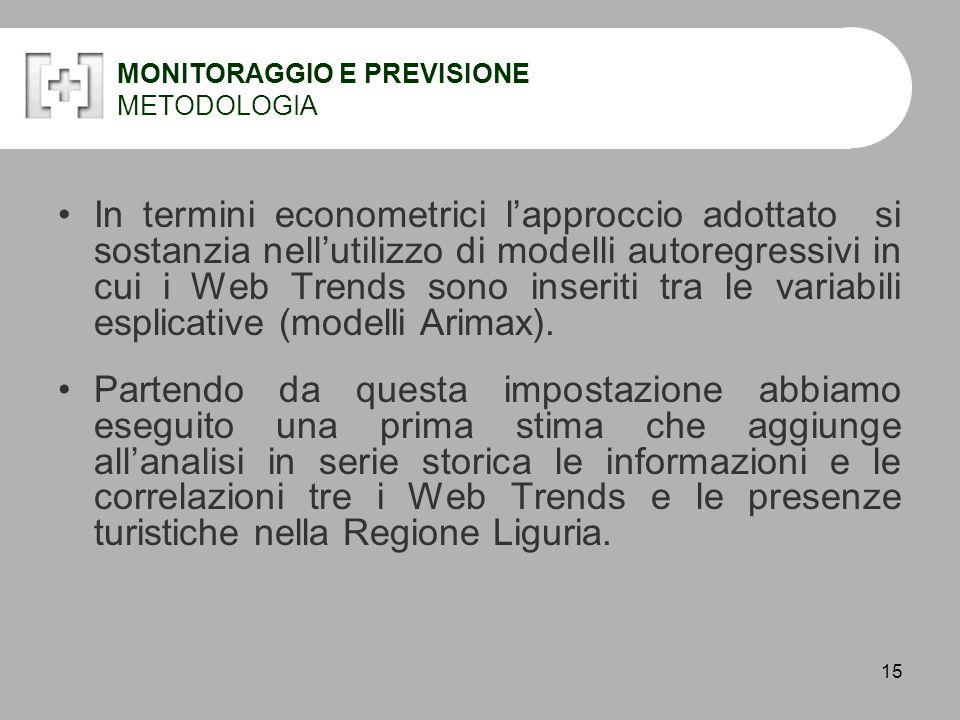 15 MONITORAGGIO E PREVISIONE METODOLOGIA In termini econometrici l'approccio adottato si sostanzia nell'utilizzo di modelli autoregressivi in cui i Web Trends sono inseriti tra le variabili esplicative (modelli Arimax).