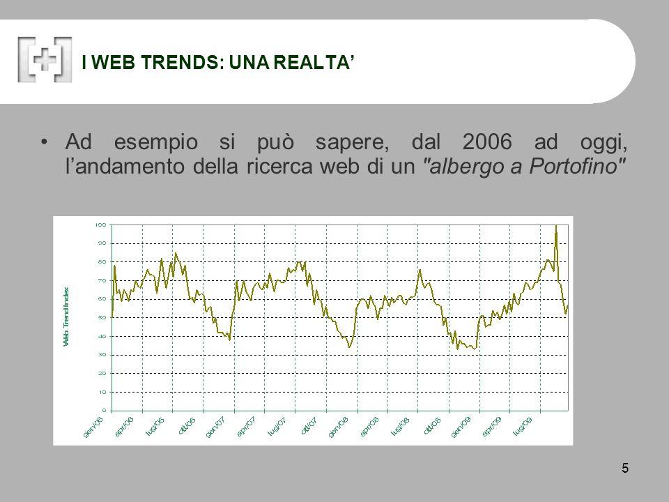 5 I WEB TRENDS: UNA REALTA' Ad esempio si può sapere, dal 2006 ad oggi, l'andamento della ricerca web di un albergo a Portofino