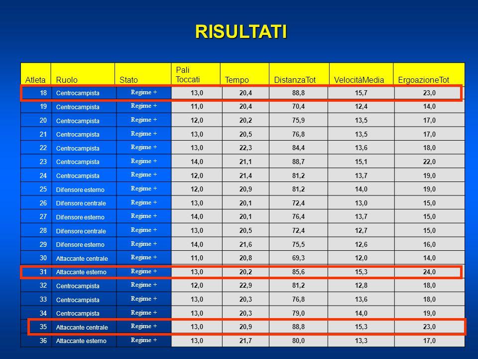 18 Centrocampista Regime + 13,020,488,815,723,0 19 Centrocampista Regime + 11,020,470,412,414,0 20 Centrocampista Regime + 12,020,275,913,517,0 21 Cen