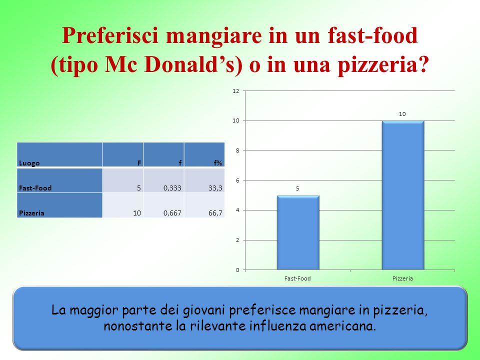 Preferisci mangiare in un fast-food (tipo Mc Donald's) o in una pizzeria? LuogoFff% Fast-Food50,33333,3 Pizzeria100,66766,7 La maggior parte dei giova