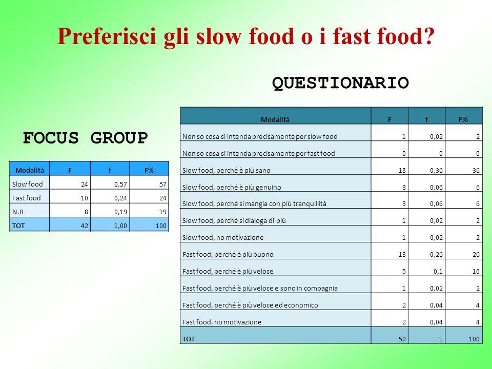 Preferisci gli slow food o i fast food? ModalitàFfF% Slow food240,5757 Fast food100,2424 N.R80,1919 TOT421,00100 ModalitàFfF% Non so cosa si intenda p