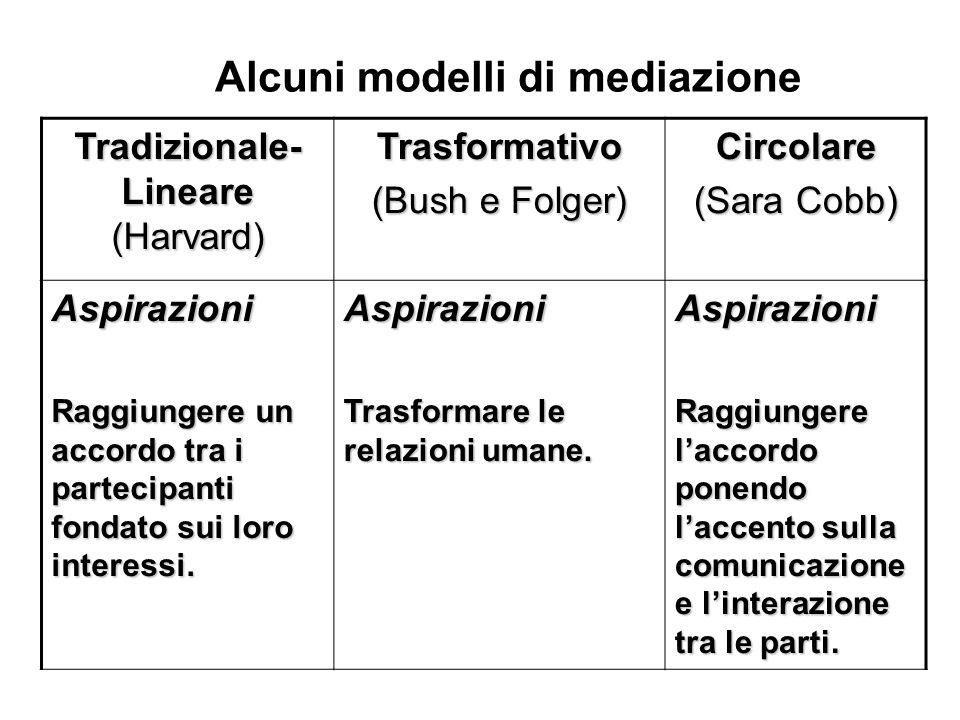 Alcuni modelli di mediazione Tradizionale- Lineare (Harvard) Trasformativo (Bush e Folger) Circolare Circolare (Sara Cobb) Aspirazioni Raggiungere un